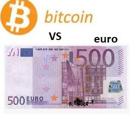 Bitcoin versus EUR prijsgrafiek