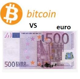 Bitcoin versus EUR Price Chart