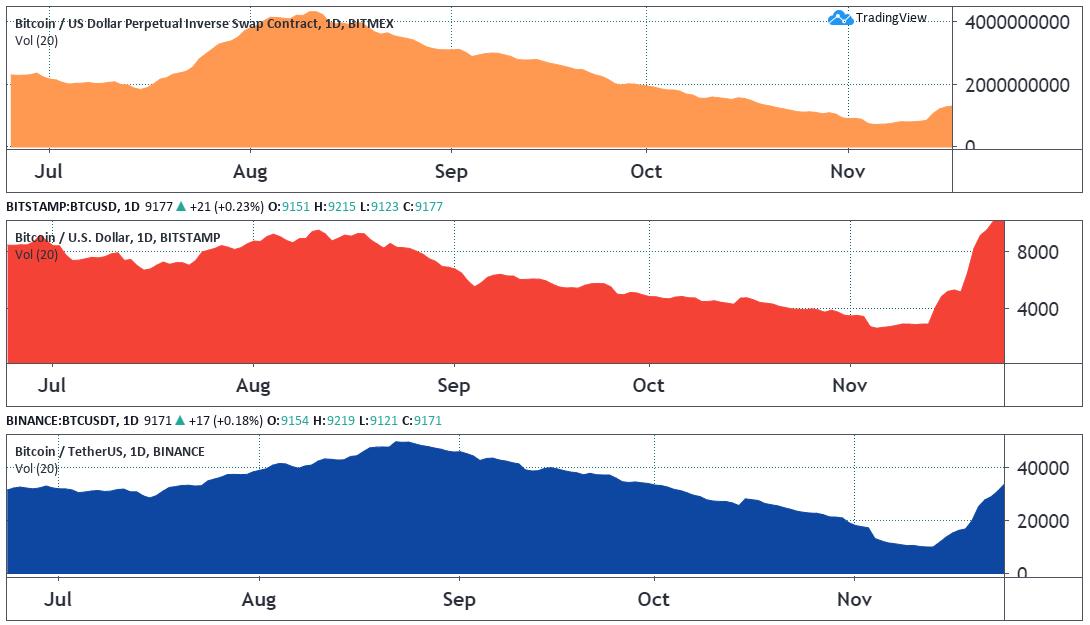 20-day average BTC volumes in 2018