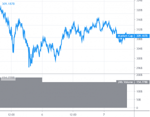 Bitcoin and Altcoins Remain At Risk Of Further Correction 101