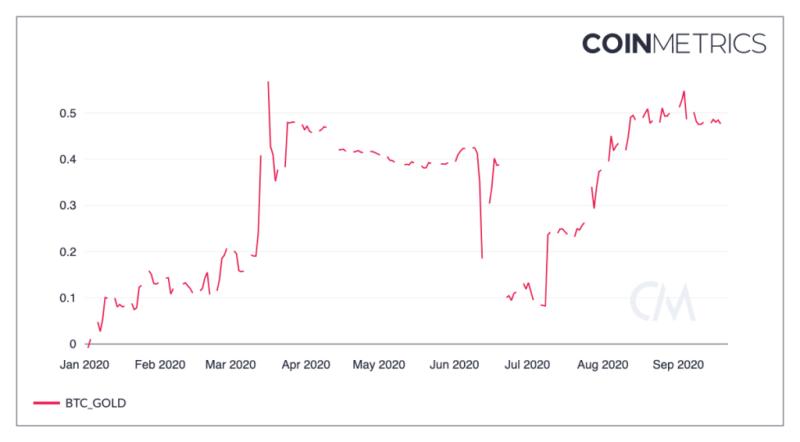 Bitcoin-gold correlation CoinMetrics