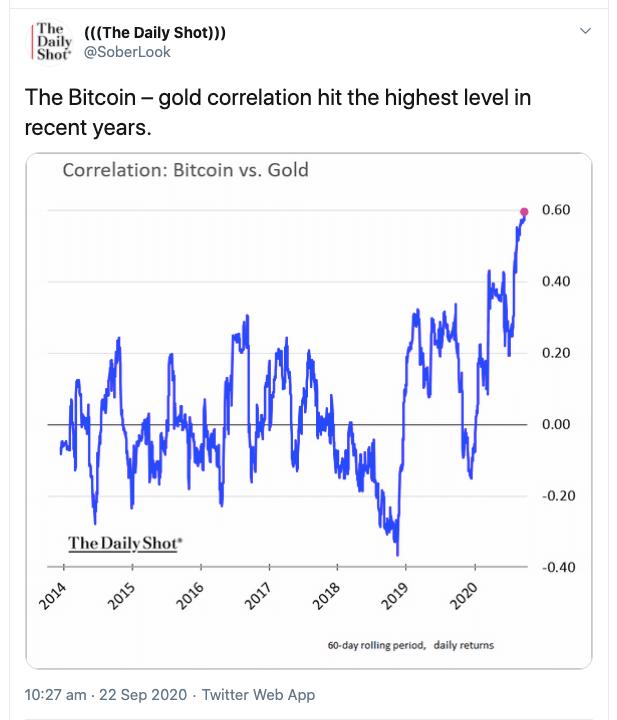 Bitcoin-gold correlation tweet