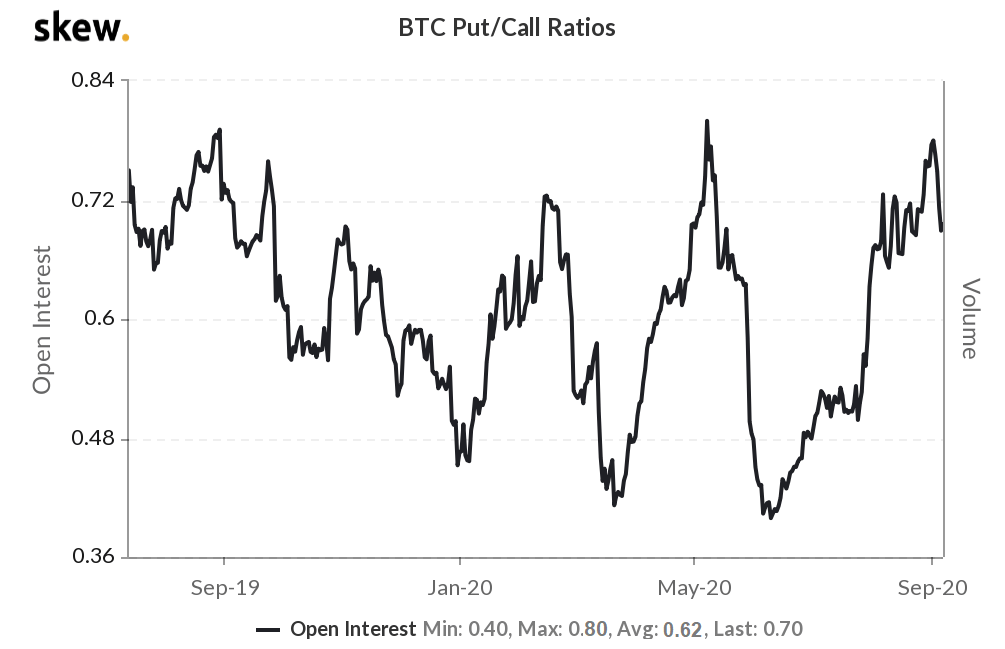 Bitcoin options put/call ratio