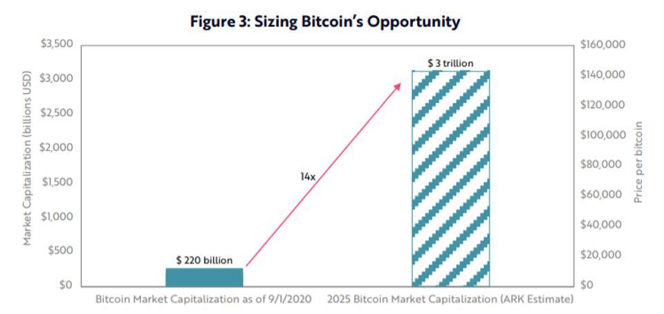 bitcoin, bitcoin price, Tesla, Ark, chart