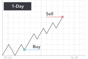 Day Trading Bitcoin