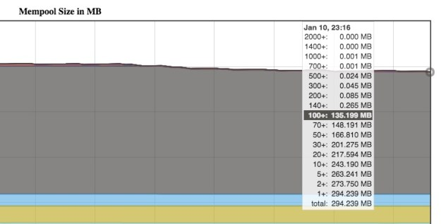 Bitcoin Mempool Graph