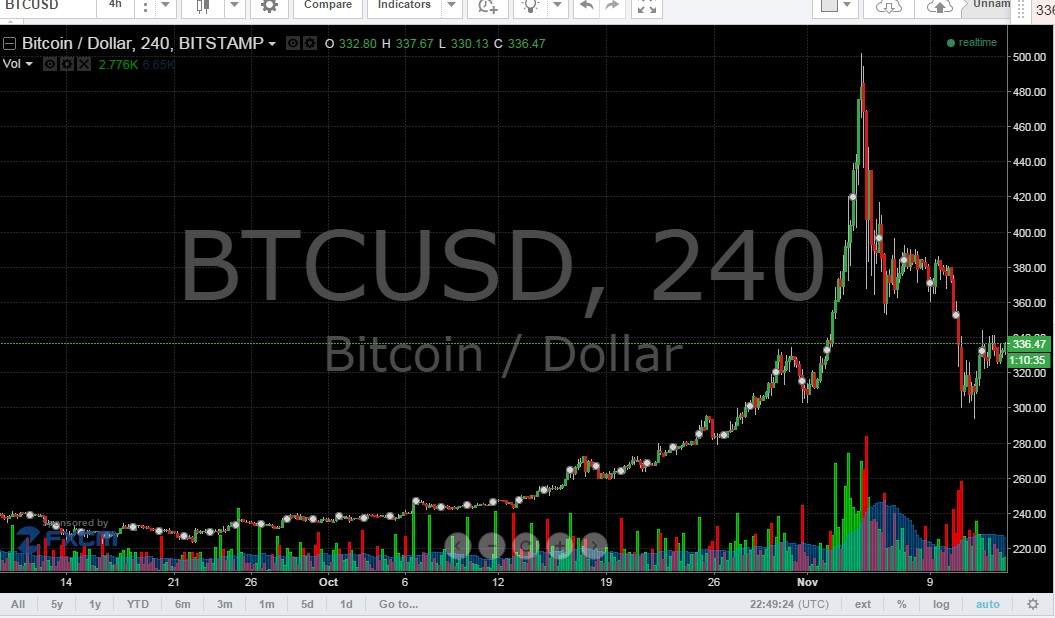 Image Result For Bitcoin Price Chart Live