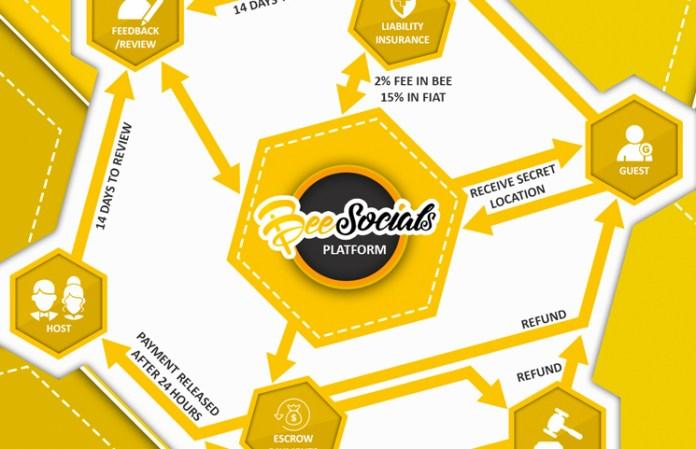 BeeSocials ICO