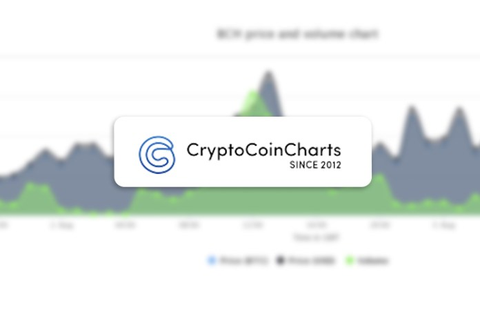 best cryptocurrency chart software