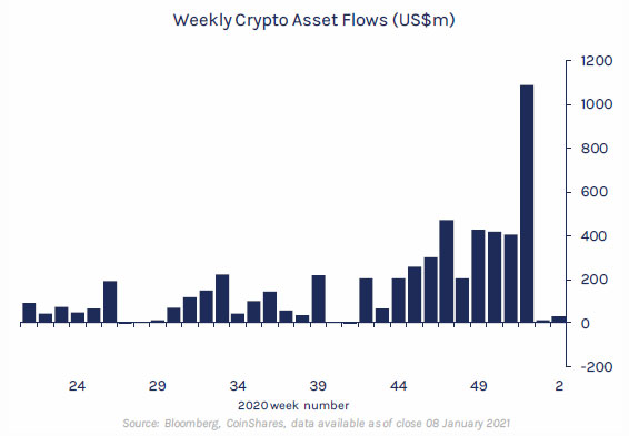 CoinShares-Report-Weekly-Crypto-Asset-Flows