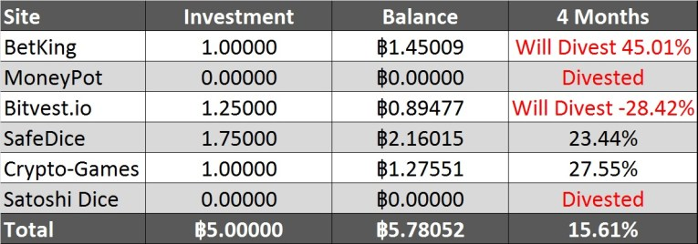 Bitcoin Gambling Investment Table 4 month returns
