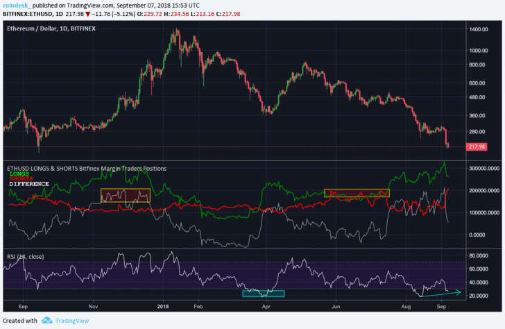 Bets Against Ether's Price Hit All-Time High
