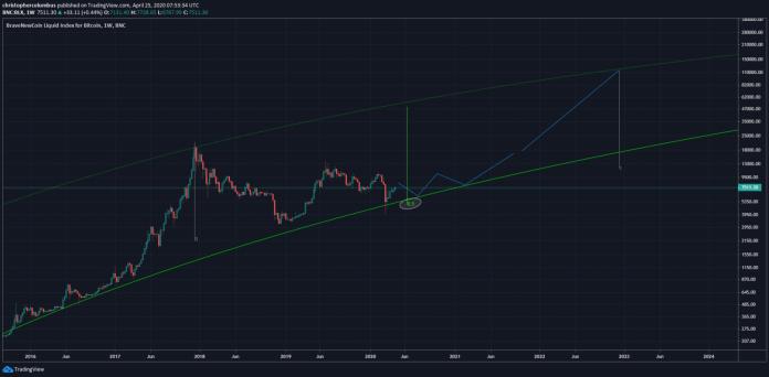 Bitcoin Kurs Prognose von Dave the Wave