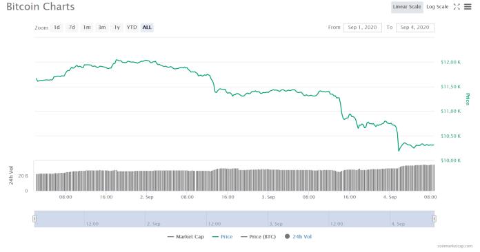 Bitcoin Kurs seit 01.09.2020