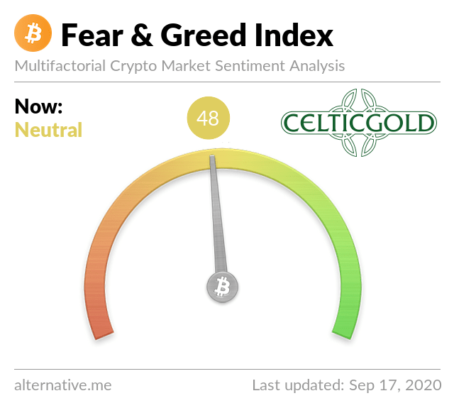 Quelle: Crypto Fear & Greed Index