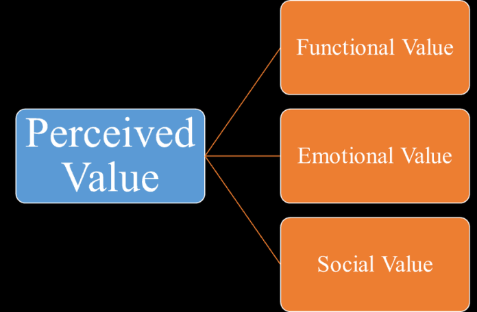 Three-types-of-perceived-value