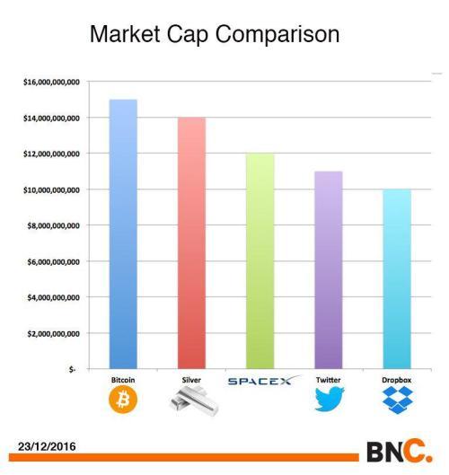 Bitcoin Hits All Time High 14 Billion Market Cap Now Bigger Than Silver