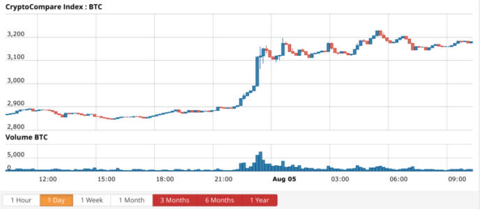 Bitcoin price chart - CryptoCompare BTC index