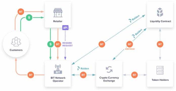 BitRewards process flow chart