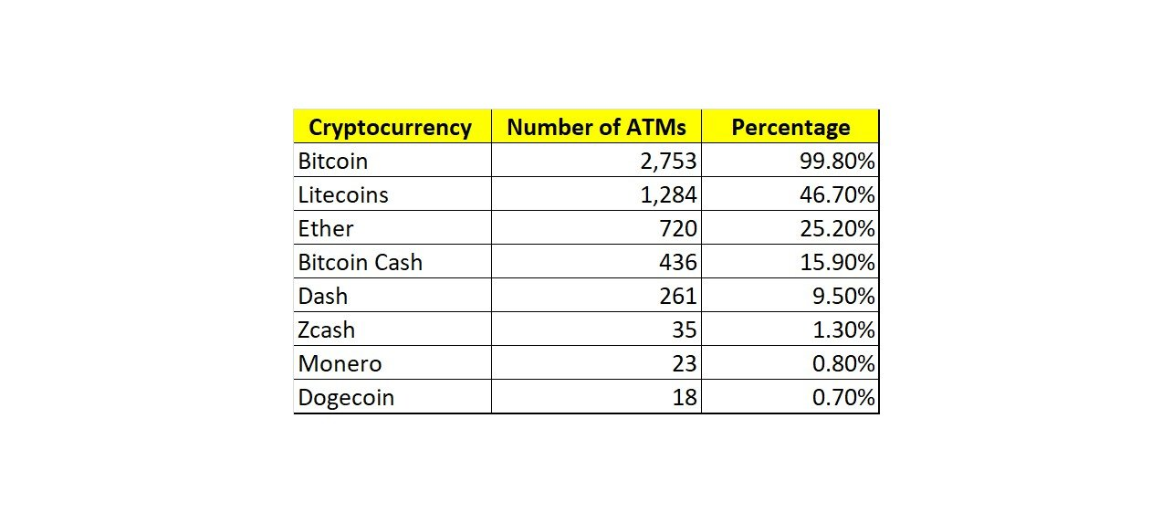 how much is cryptocurrency