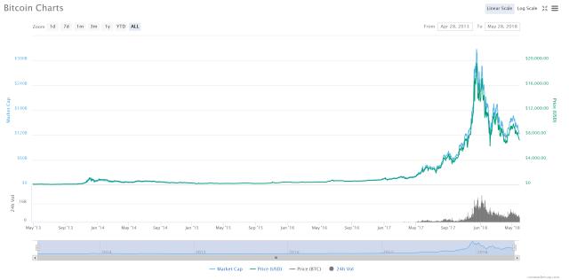FireShot-Capture-7-Bitcoin-7244.63-1.11-I-C_-https___coinmarketcap.com_currencies_bitcoin_ Venture Capitalist: Buy Bitcoin, Hold Ripple, Sell Altcoins
