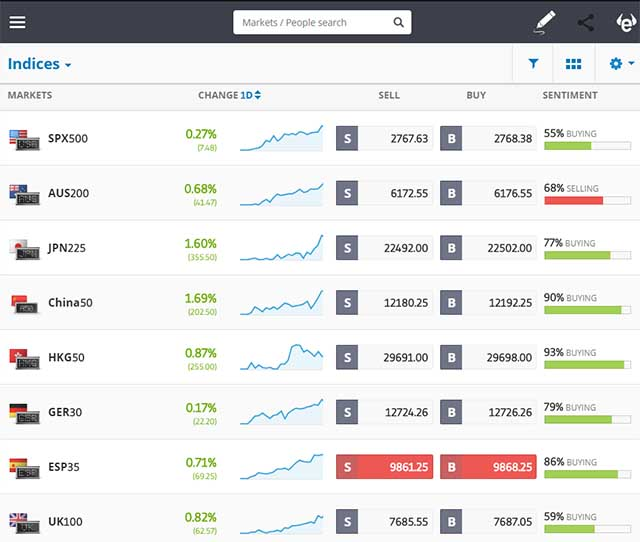 eToro Stock Indices