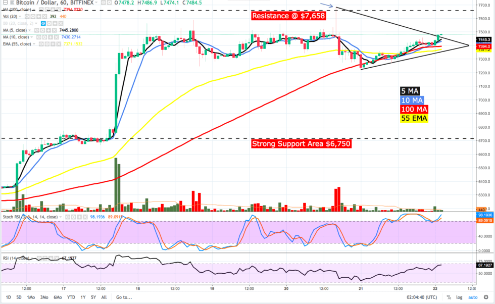 Bitcoin Price Analysis: BTC and Altcoins Were Jumping on the Bed