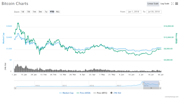 With the eighth month of the year, right around the corner, Bitcoin seems to have consolidated its position around the $8,000 mark recently.