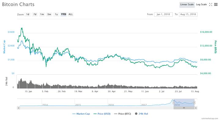 Jim Cramer Who Said 'Bears Sterns is Fine' Thinks 'Sun is Setting' on Bitcoin