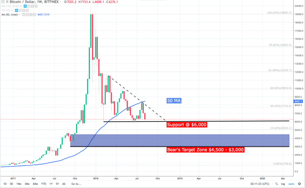BTC continues to find support at $6k and failure to hold this point could see BTC drop to $5,750 then $4,600.