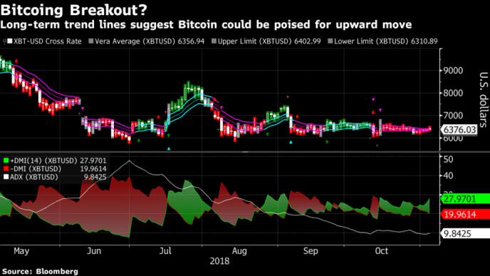 Bitcoin Breakout