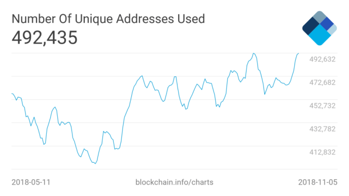BTC unique addresses