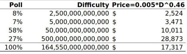 Bitcoin Price to $17K in 2020, Says 'Unorthodox' Mining