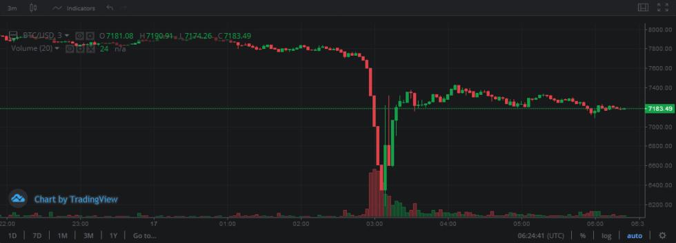 Bitcoin flash crash on Bitstamp