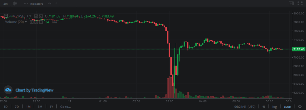 Bitcoin flash crash on Bitstamp