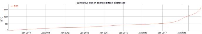 16 Million Bitcoin Likely Lost