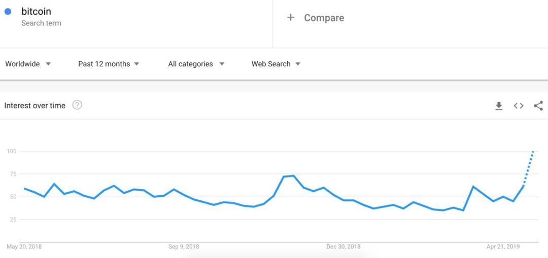 bitcoin google search trends