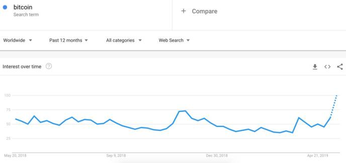 bitcoin google search trends
