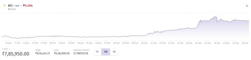 $500 Bitcoin Premium India