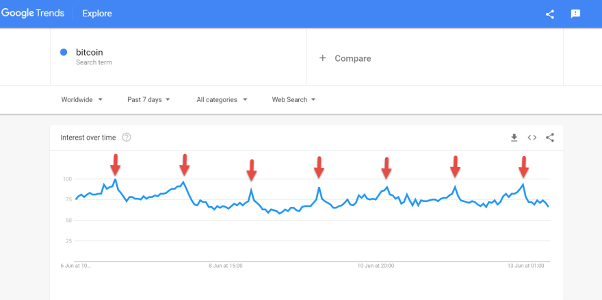 bitcoin searches worldwide