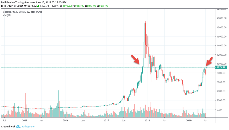 tradingview bitcoin 9k