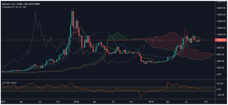 BTC/USD - TradingView