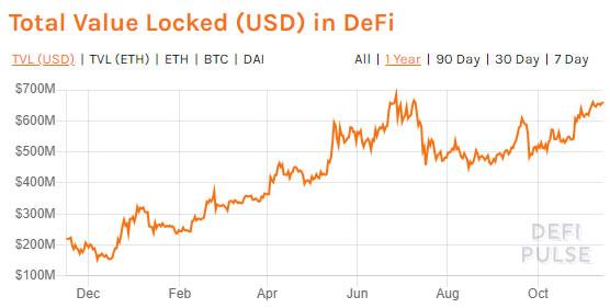bitcoin defi