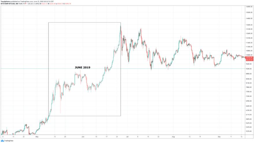 bitcoin june 2019 2020 fractal