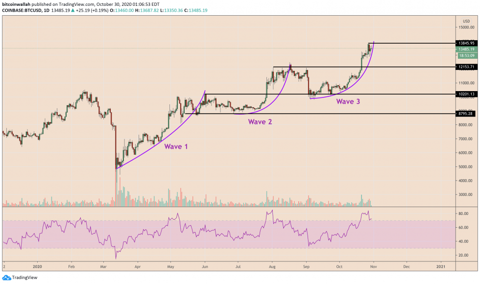 Bitcoin 'Wave' Fractal Points to Price Correction Towards K