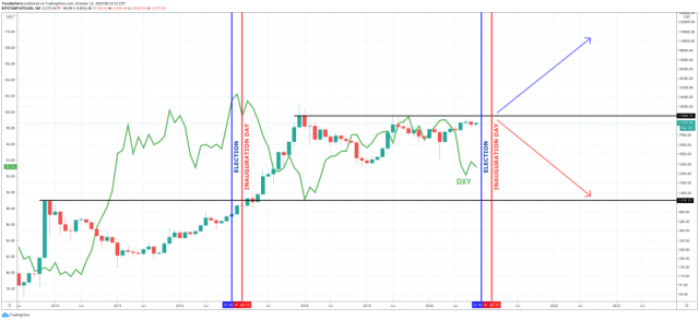 dollar dxy bitcoin biden blue wave