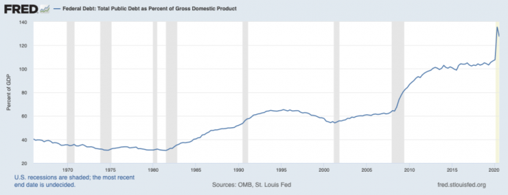 federal reserve, US debt-to-gdp