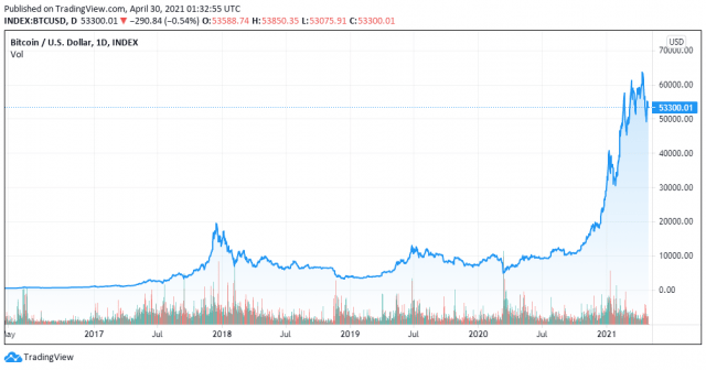 BTCUSD All Time History Index chart