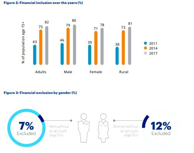 2/3rd of women in the financially-excluded population are women
