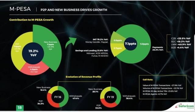 15 Million Kenya Shillings Move Through M-PESA every Minute